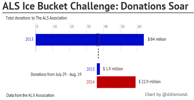 Retrieved from http://www.forbes.com/sites/dandiamond/2014/08/18/ok-the-ice-bucket-challenge-worked-now-where-will-the-dollars-go/